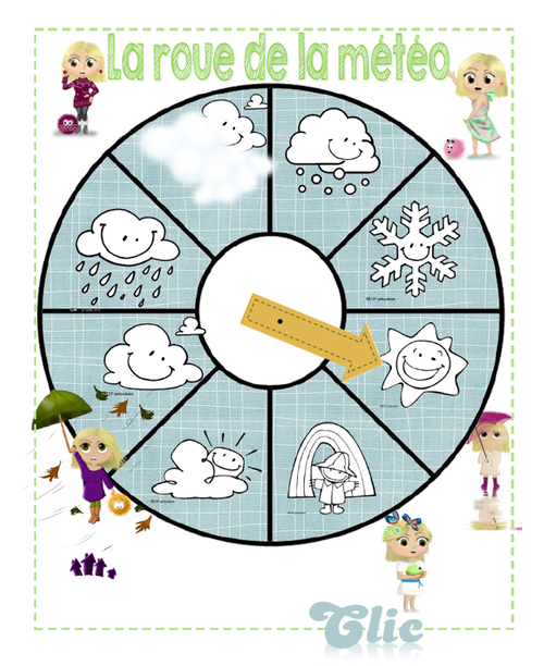 La roue de la météo